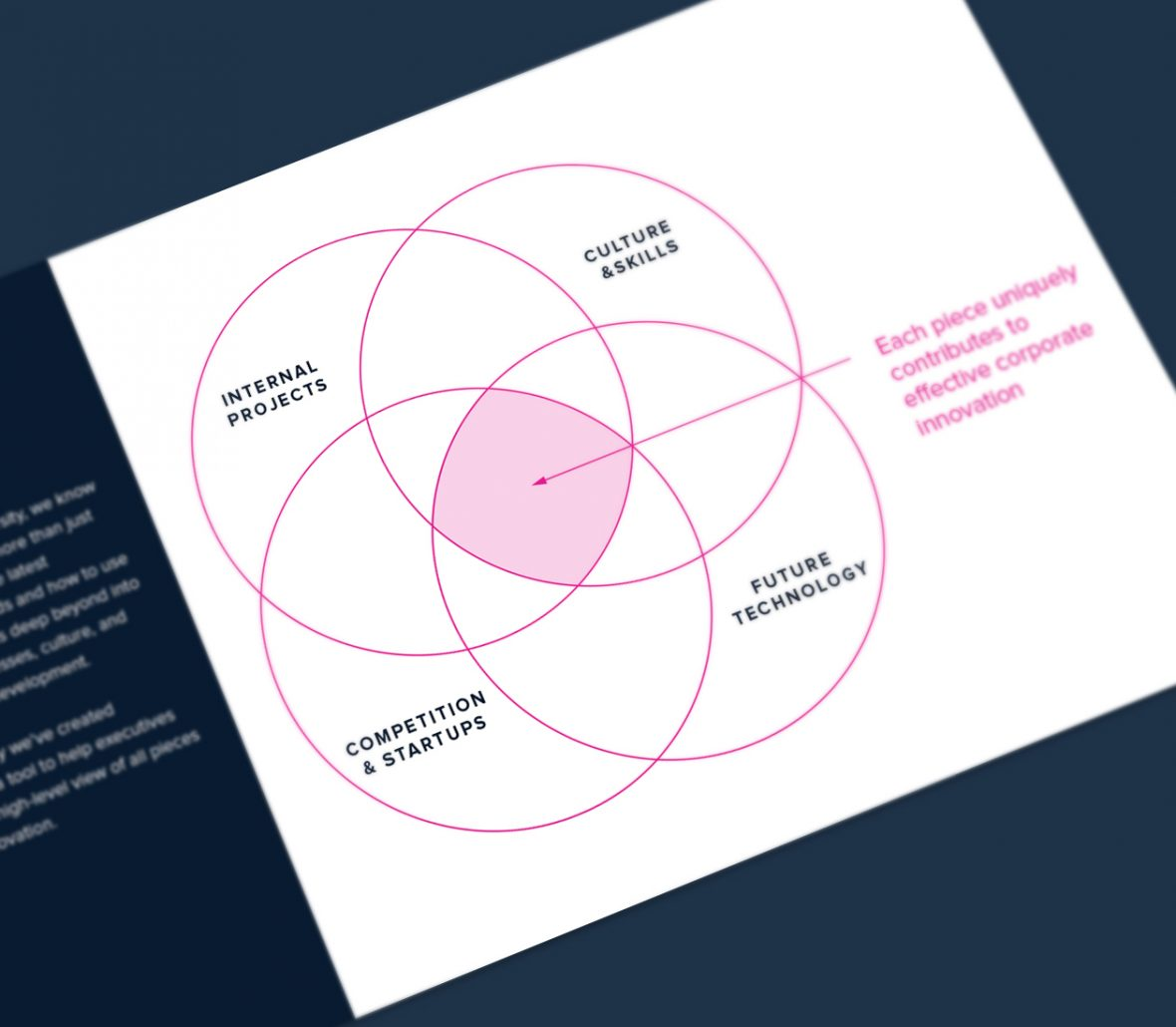 Venn diagram showing that innovation is made up of multiple parts