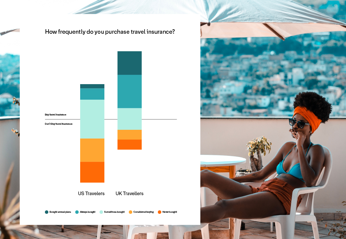 Image showing a woman on vacation and a chart about travel insurance